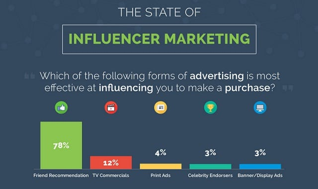 The-State-of-Influencer-Marketing-infographic